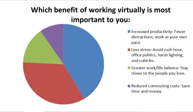 Benefits of Virtual Work