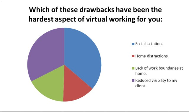 Drawbacks of Virtual Work